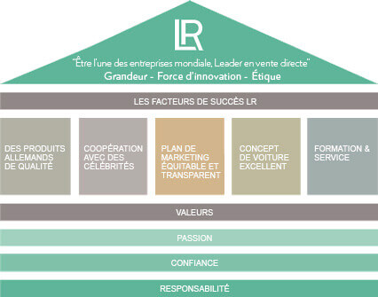 Les facteurs de succès LR